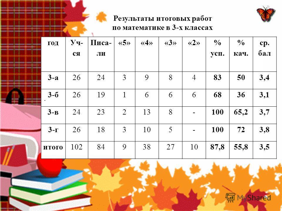 Результаты итоговых работ по математике в 3-х классах класс учитель I четверть II четверть III четверть IV четверть год 2 АСередкина Г.И. -48,4% 54% +5,6% 50,2% -3,8% 2 Б Гончаренко Т.И. -50% = 46% -4% 46% = 2 ВГибтева Н.В. -31,8% 26,1% -5,7% 34,8% +
