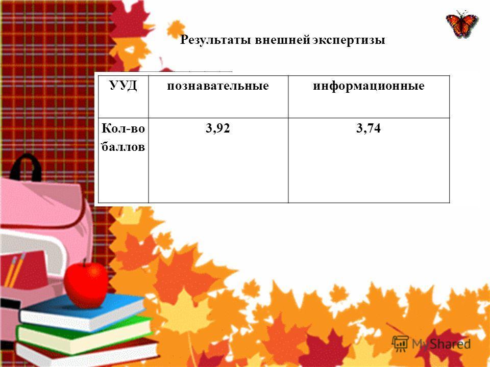 Результаты внешней экспертизы класс учитель I четверть II четверть III четверть IV четверть год 2 АСередкина Г.И. -48,4% 54% +5,6% 50,2% -3,8% 2 Б Гончаренко Т.И. -50% = 46% -4% 46% = 2 ВГибтева Н.В. -31,8% 26,1% -5,7% 34,8% +8,7% 26,1% -8,7% 2 ГСере