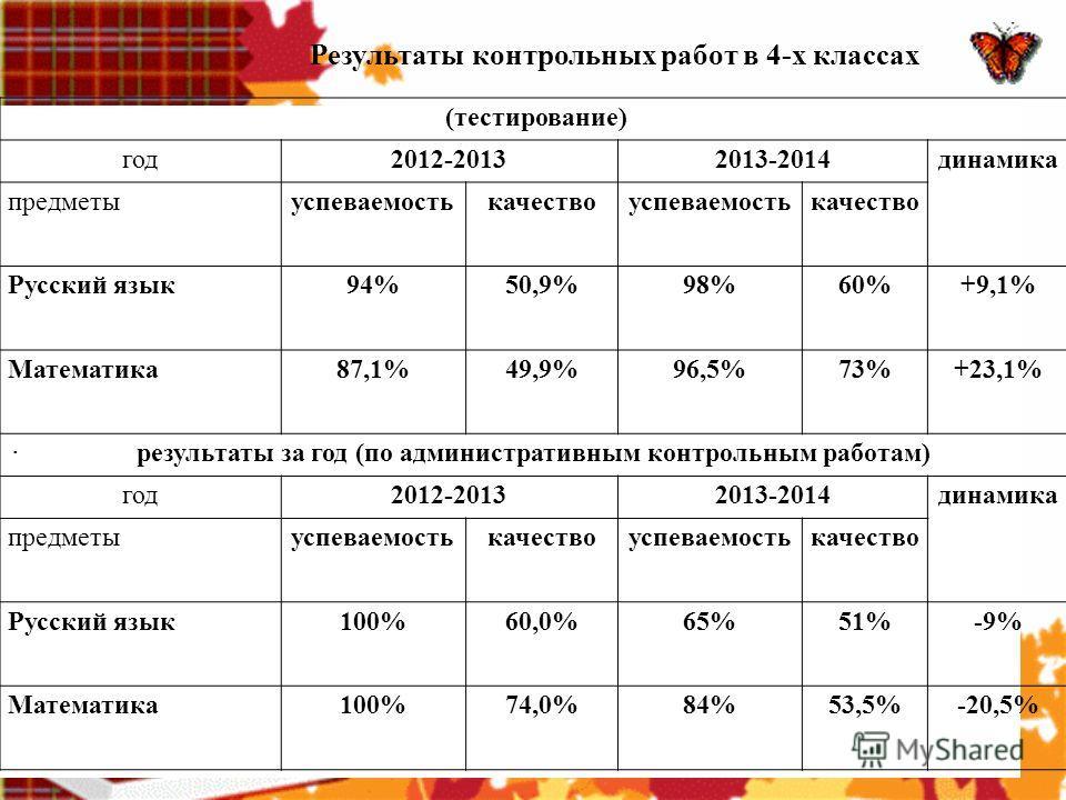 Результаты контрольных работ в 4-х классах класс учитель I четверть II четверть III четверть IV четверть год 2 АСередкина Г.И. -48,4% 54% +5,6% 50,2% -3,8% 2 Б Гончаренко Т.И. -50% = 46% -4% 46% = 2 ВГибтева Н.В. -31,8% 26,1% -5,7% 34,8% +8,7% 26,1%