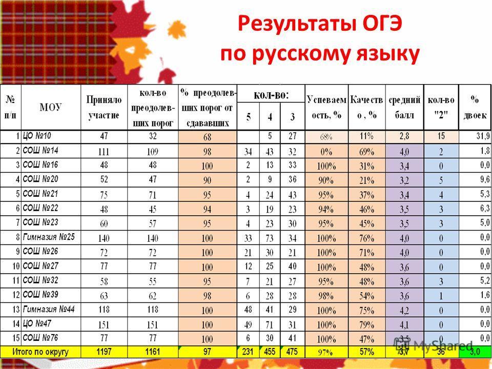 Результаты ОГЭ по русскому языку