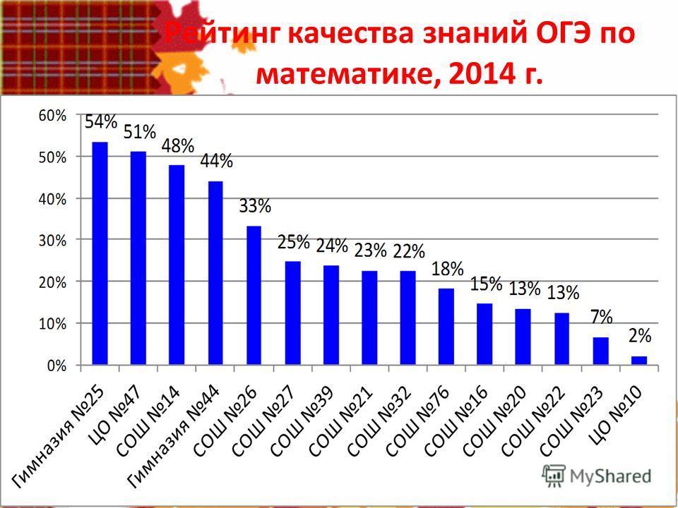 Рейтинг качества знаний ОГЭ по математике, 2014 г.