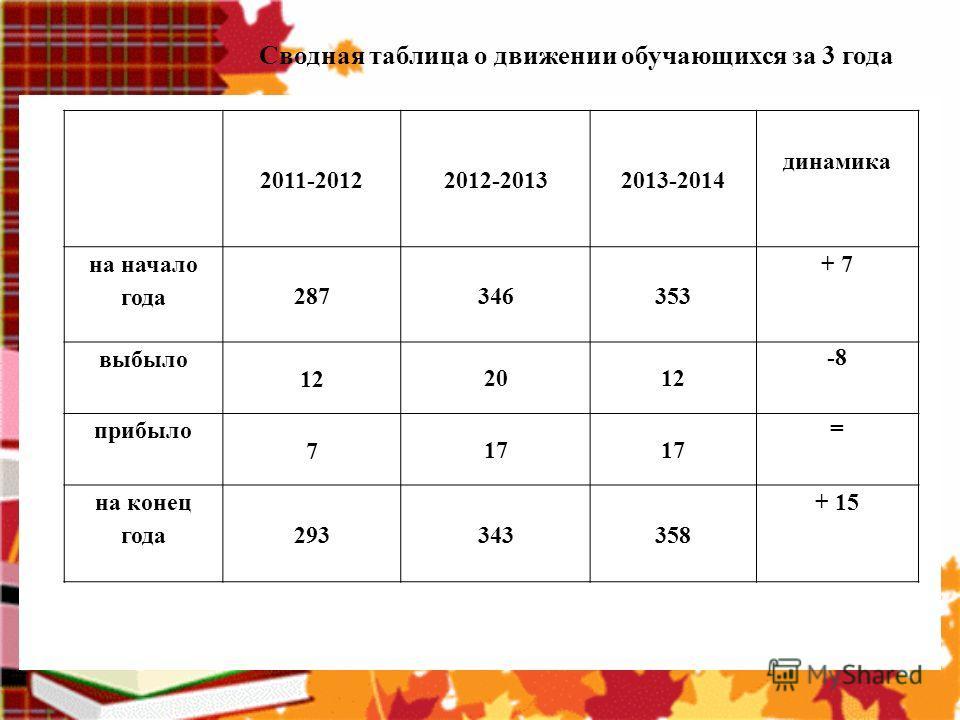 Сводная таблица о движении обучающихся за 3 года 2011-20122012-20132013-2014 динамика на начало года 287346353 + 7 выбыло 122012 - 8 прибыло 717 = на конец года 293343358 + 15 2011-20122012-20132013-2014 динамика на начало года 287346353 + 7 выбыло 1