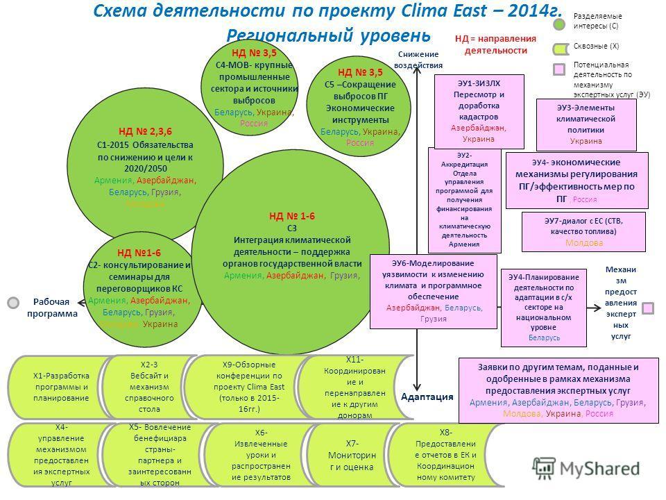 Схема деятельности по проекту Clima East – 2014 г. Региональный уровень Снижение воздействия Адаптация Рабочая программа Механи зм предоставления экспертных услуг НД 2,3,6 C1-2015 Обязательства по снижению и цели к 2020/2050 Армения, Азербайджан, Бел