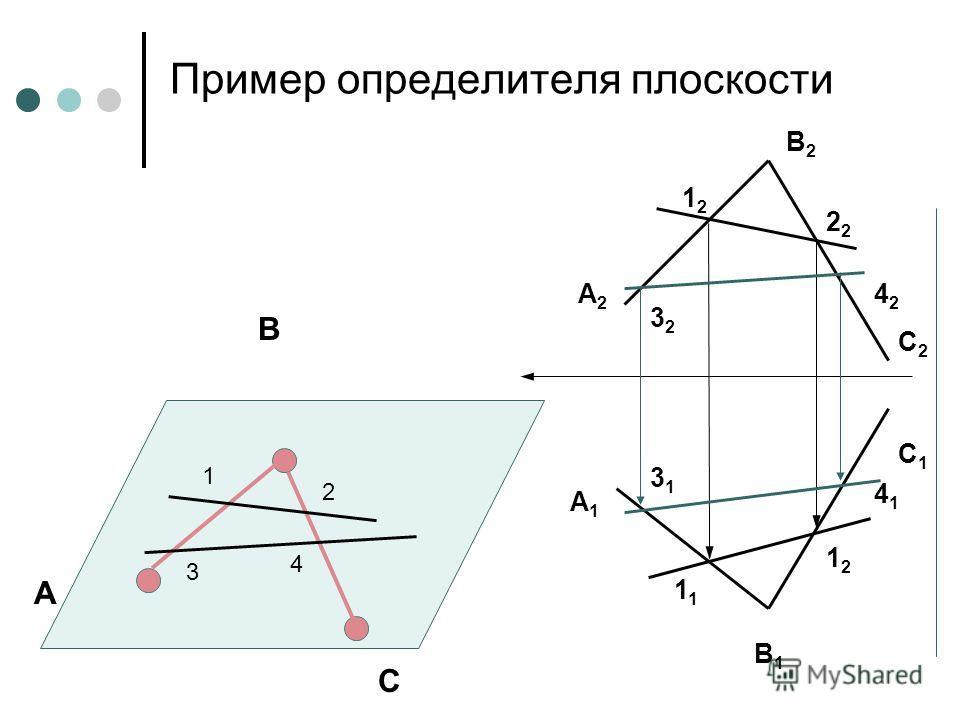 Пример определителя плоскости А2А2 А1А1 В1В1 В2В2 С2С2 С1С1 А В С 1 2 3 4 1212 2 1 1212 3232 4242 3131 4141