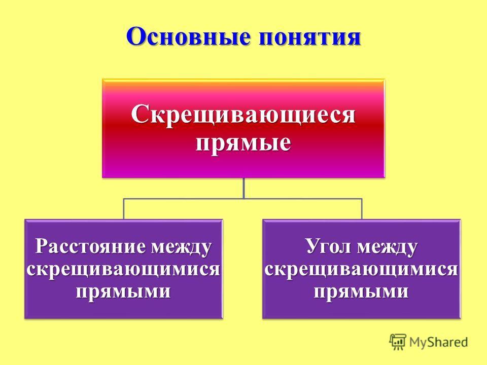 Основные понятия Скрещивающиеся прямые Расстояние между скрещивающимися прямыми Угол между скрещивающимися прямыми