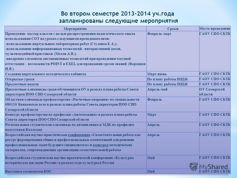 Во втором семестре 2013-2014 уч.года запланированы следующие мероприятия