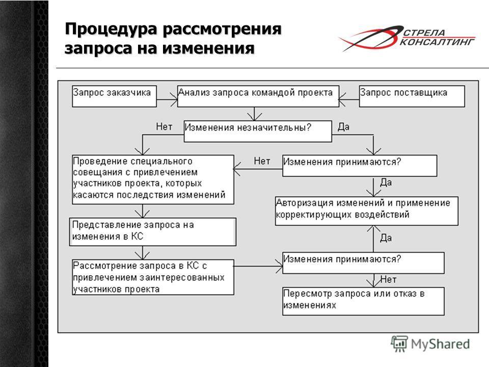 Процедура рассмотрения запроса на изменения