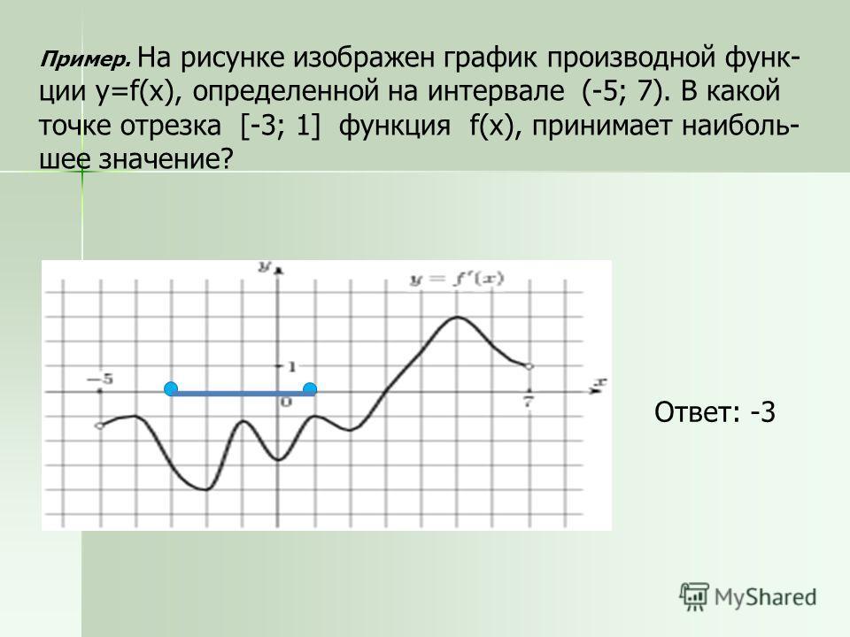 Пример. На рисунке изображен график производной функ ции y=f(x), определенной на интервале (-5; 7). В какой точке отрезка [-3; 1] функция f(x), принимает наиболь шее значение? Ответ: -3