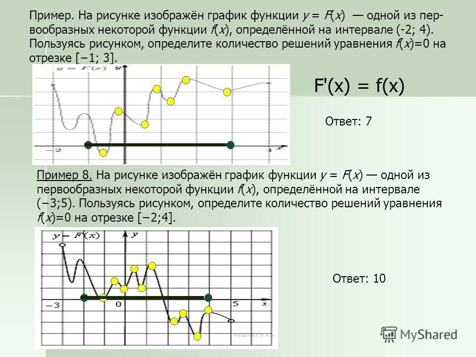 Пример 8. На рисунке изображён график функции y = F(x) одной из первообразных некоторой функции f(x), определённой на интервале (3;5). Пользуясь рисунком, определите количество решений уравнения f(x)=0 на отрезке [2;4]