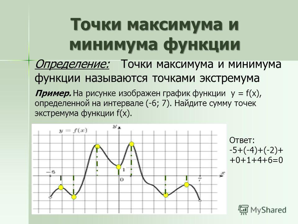 Точки максимума и минимума функции Определение: Точки максимума и минимума функции называются точками экстремума. Ответ: -5+(-4)+(-2)+ +0+1+4+6=0 Пример. На рисунке изображен график функции y = f(x), определенной на интервале (-6; 7). Най