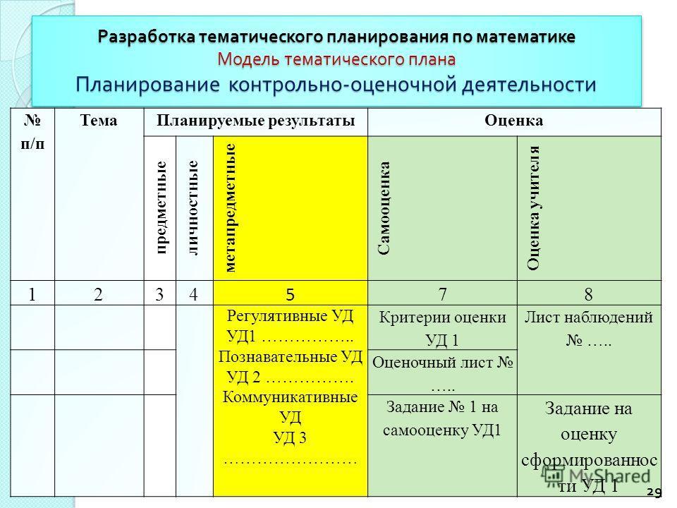Разработка тематического планирования по математике Модель тематического плана Планирование контрольно - оценочной деятельности п/п Тема Планируемые результаты Оценка предметные личностные метапредметные Самооценка Оценка учителя 1234 5 78 Регулятивн