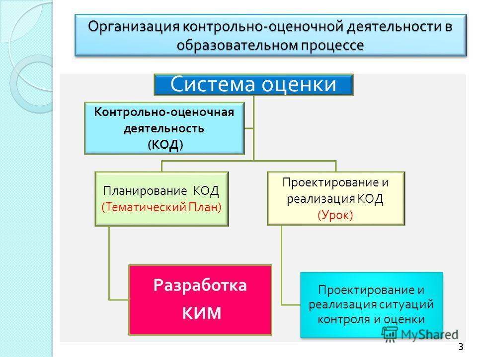 Организация контрольно - оценочной деятельности в образовательном процессе Система оценки Планирование КОД ( Тематический План ) Разработка КИМ Проектирование и реализация КОД ( Урок ) Проектирование и реализация ситуаций контроля и оценки Контрольно