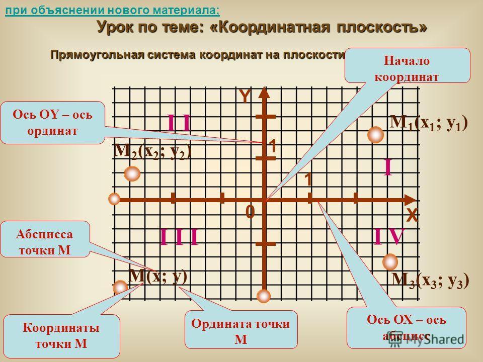 Выбрать координатную прямую х 4 х 4 3 2 0 1 -2 -3 -4 0 х х 01234-2-3-4 а) б) в) г) Использование презентаций на различных этапах урока: