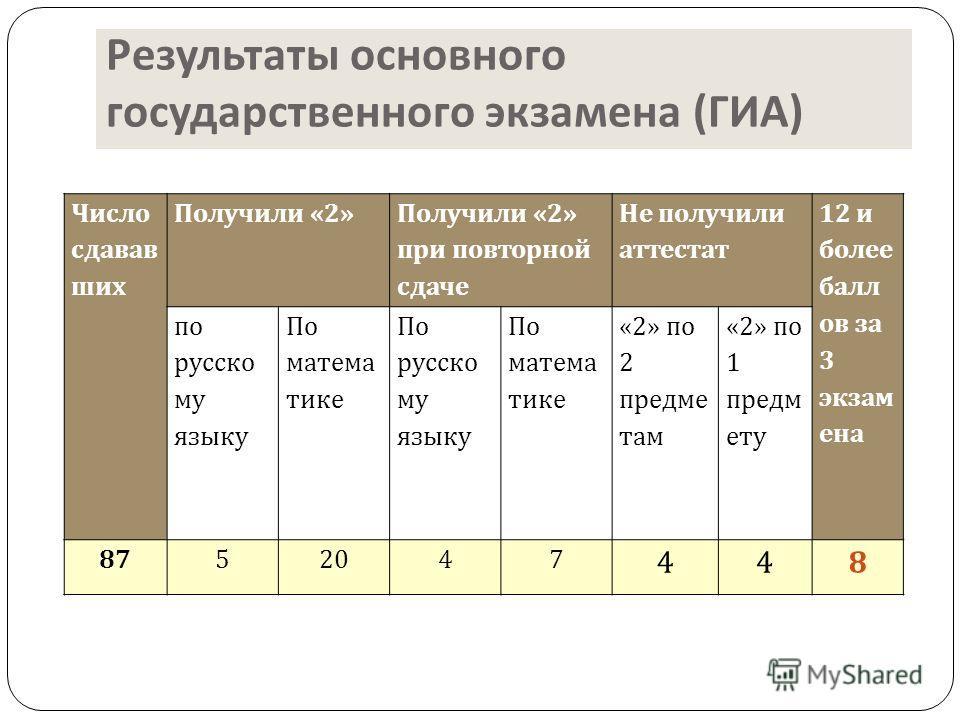 Результаты основного государственного экзамена ( ГИА ) Число сдавав ших Получили «2» Получили «2» при повторной сдаче Не получили аттестат 12 и более балл ов за 3 экзамена по русскому языку По математике По русскому языку По математике «2» по 2 предм