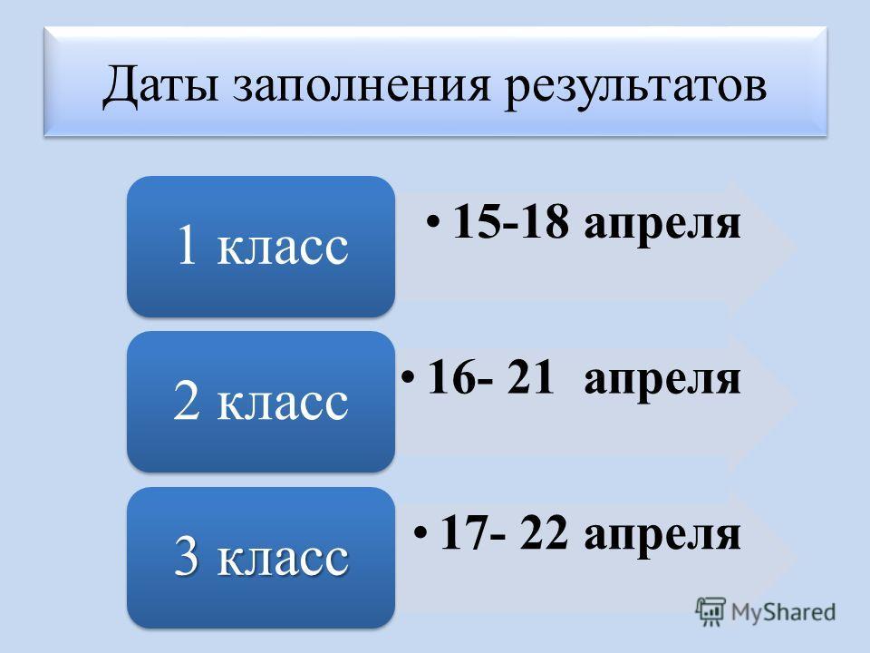 15-18 апреля 1 класс 16- 21 апреля 2 класс 17- 22 апреля 3 класс Даты заполнения результатов