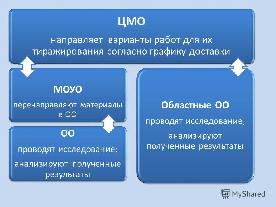 ЦМО направляет варианты работ для их тиражирования согласно графику доставки МОУО перенаправляют материалы в ОО ОО проводят исследование; анализируют полученные результаты Областные ОО проводят исследование; анализируют полученные результаты