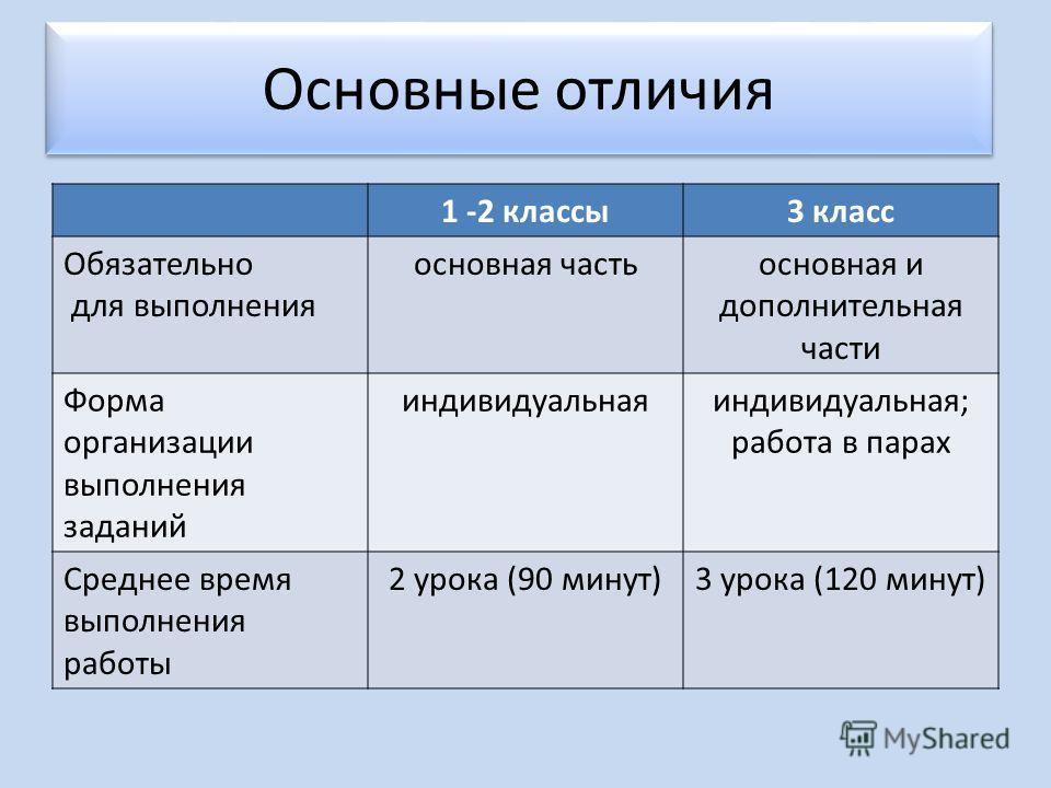 1 -2 классы 3 класс Обязательно для выполнения основная часть основная и дополнительная части Форма организации выполнения заданий индивидуальная; работа в парах Среднее время выполнения работы 2 урока (90 минут)3 урока (120 минут) Основные отличия