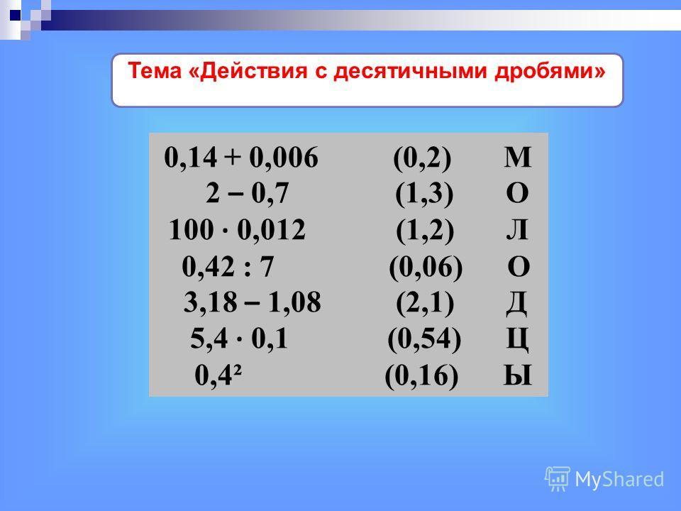 0,14 + 0,006 (0,2) М 2 – 0,7 (1,3) О 100 · 0,012 (1,2) Л 0,42 : 7 (0,06) О 3,18 – 1,08 (2,1) Д 5,4 · 0,1 (0,54) Ц 0,4² (0,16) Ы Тема «Действия с десятичными дробями»