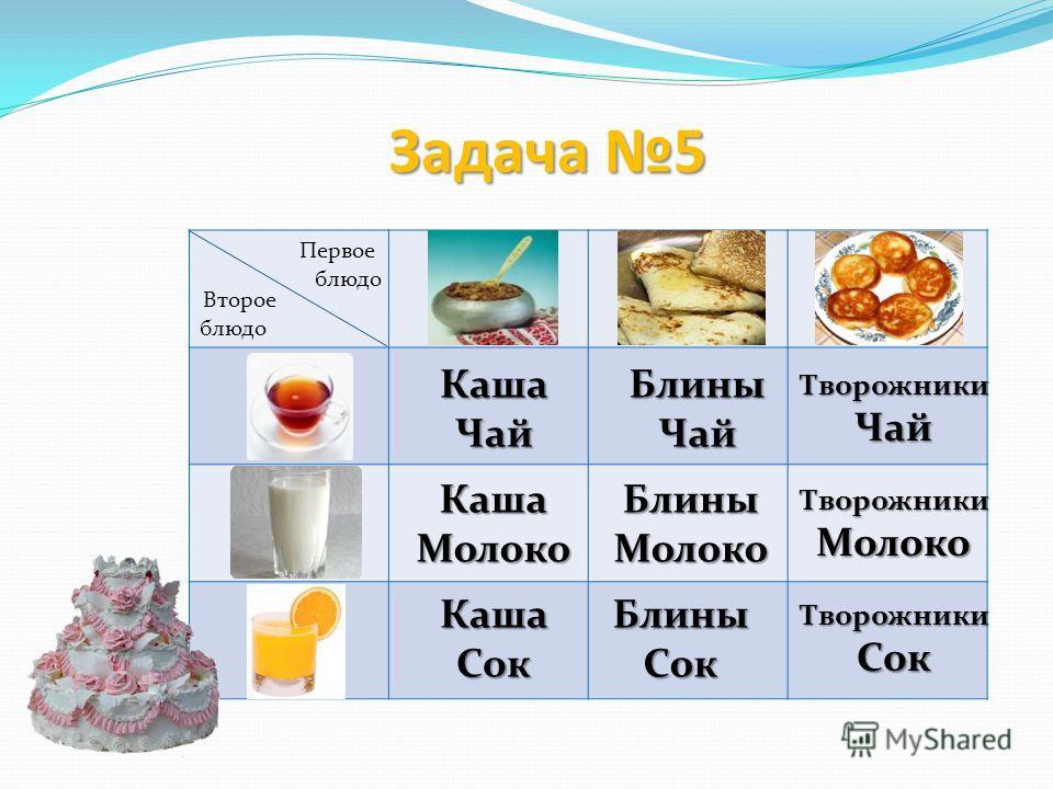 Первое блюдо Второе блюдо Каша ЧайБлины Чай Творожники Чай Каша МолокоБлины Молоко Творожники Молоко Творожники Сок Блины СокКаша Сок