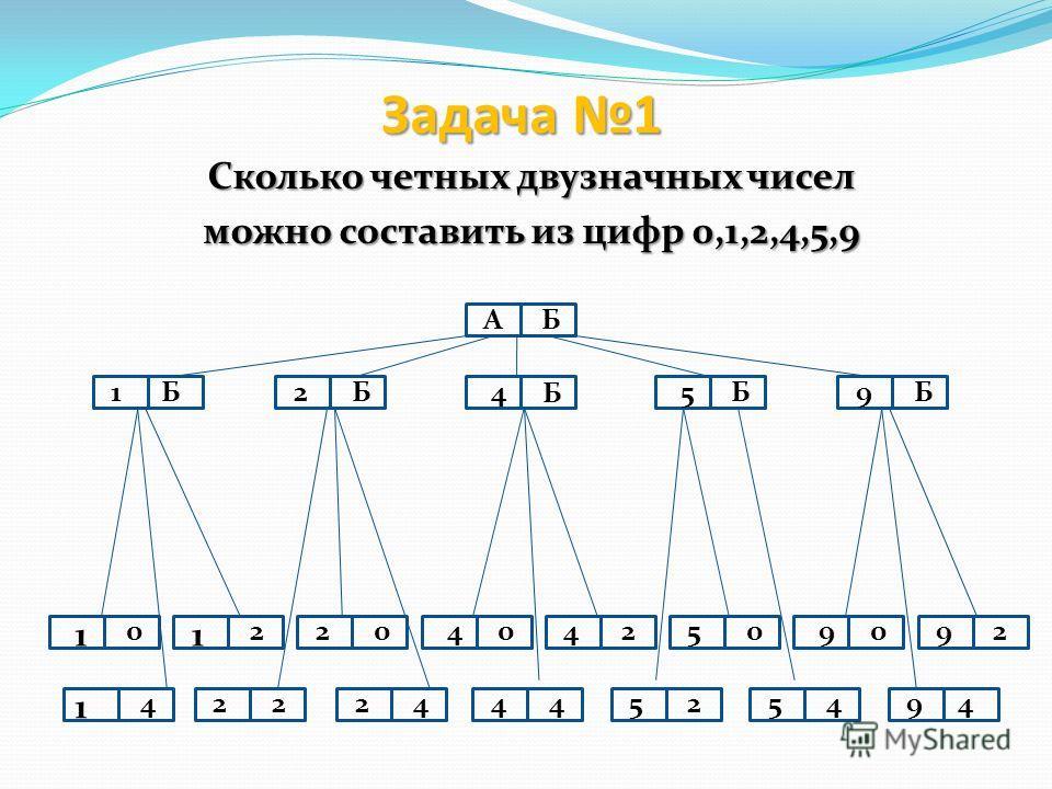 Задача 1 Сколько четных двузначных чисел можно составить из цифр 0,1,2,4,5,9 БА Б2 Б1 1 2 22 Б 4 1 424 24 44 Б5 2545 Б9 29 49 50904020 1 0
