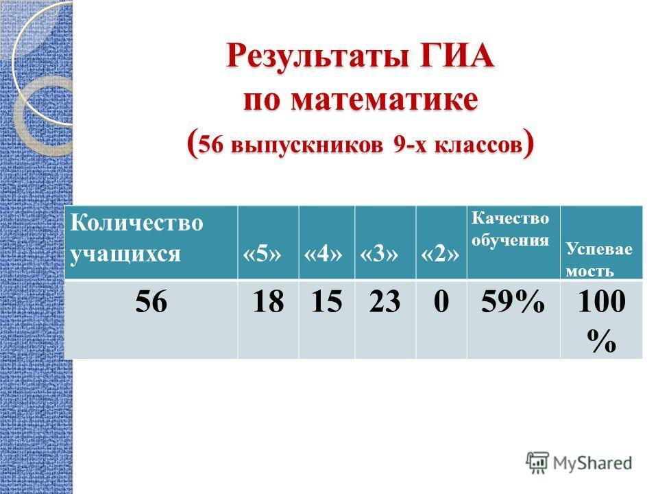 Результаты ГИА по математике ( 56 выпускников 9-х классов ) Количество учащихся «5» «4» «3»«2» Качество обучения Успевае мость 56181523059%100 %