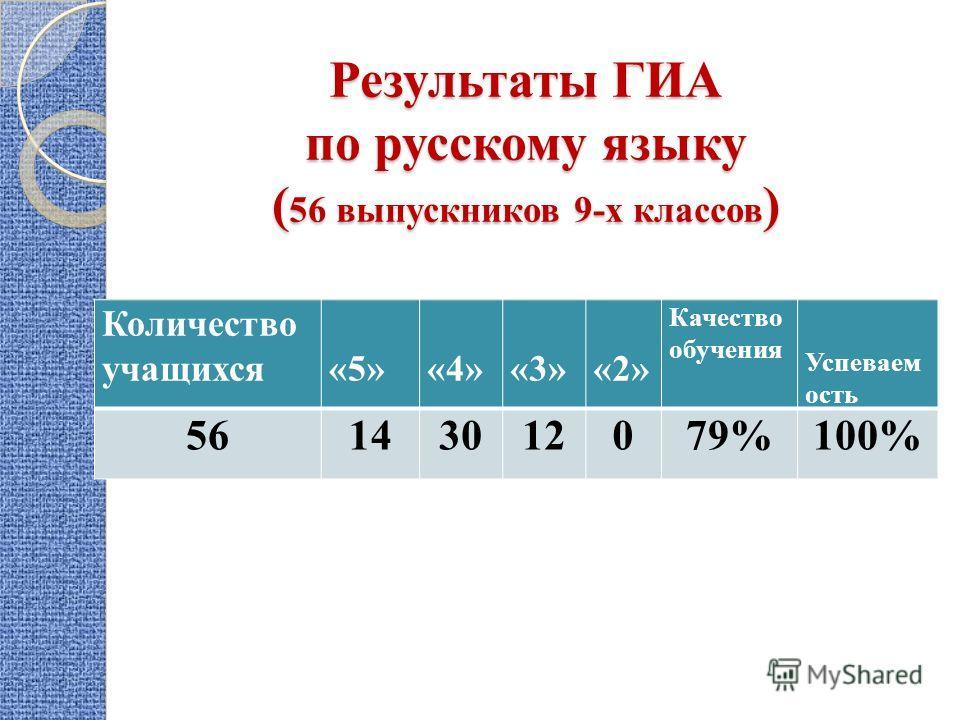 Результаты ГИА по русскому языку ( 56 выпускников 9-х классов ) Количество учащихся «5» «4» «3»«2» Качество обучения Успеваем ость 56143012079%100%