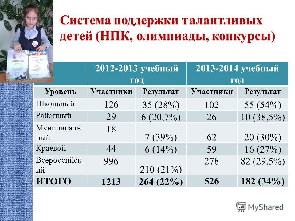 Система поддержки талантливых детей (НПК, олимпиады, конкурсы) 2012-2013 учебный год 2013-2014 учебный год Уровень Участники Результат Участники Результат Школьный 126 35 (28%)10255 (54%) Районный 29 6 (20,7%)2610 (38,5%) Муниципаль ный 18 7 (39%)622