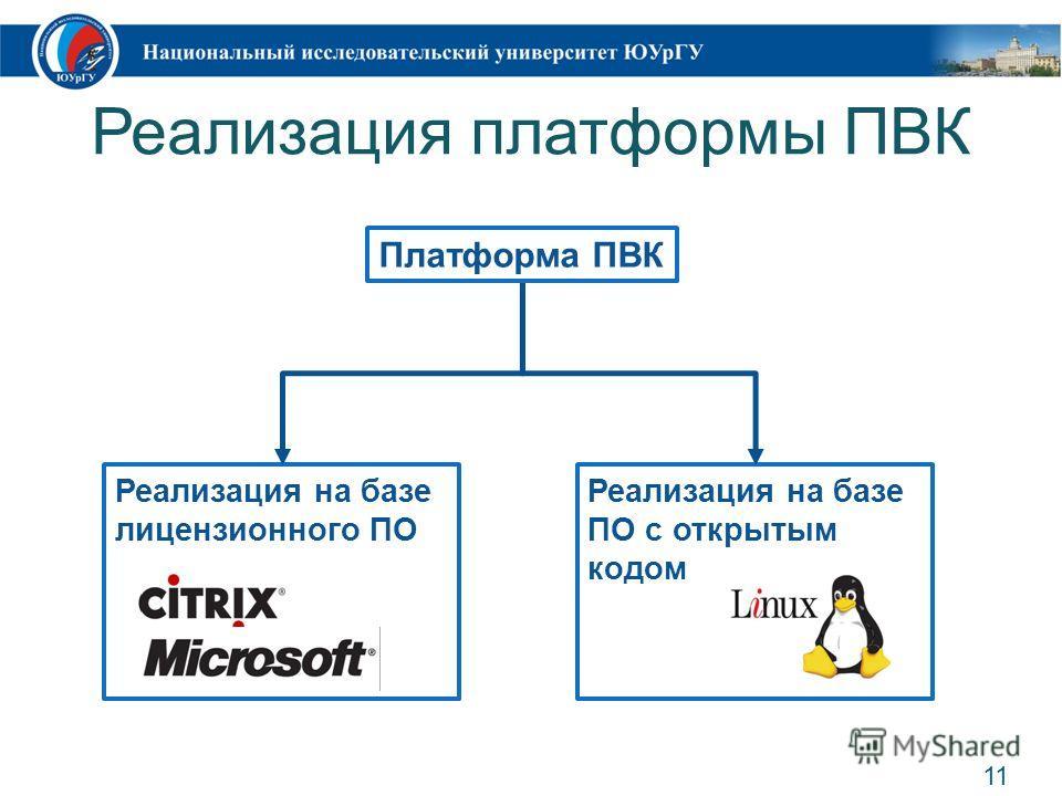 Реализация платформы ПВК 11 Реализация на базе лицензионного ПО Реализация на базе ПО с открытым кодом Платформа ПВК