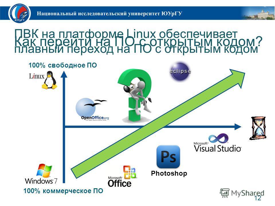 12 100% свободное ПО 100% коммерческое ПО Gimp Photoshop Как перейти на ПО с открытым кодом? ПВК на платформе Linux обеспечивает плавный переход на ПО с открытым кодом