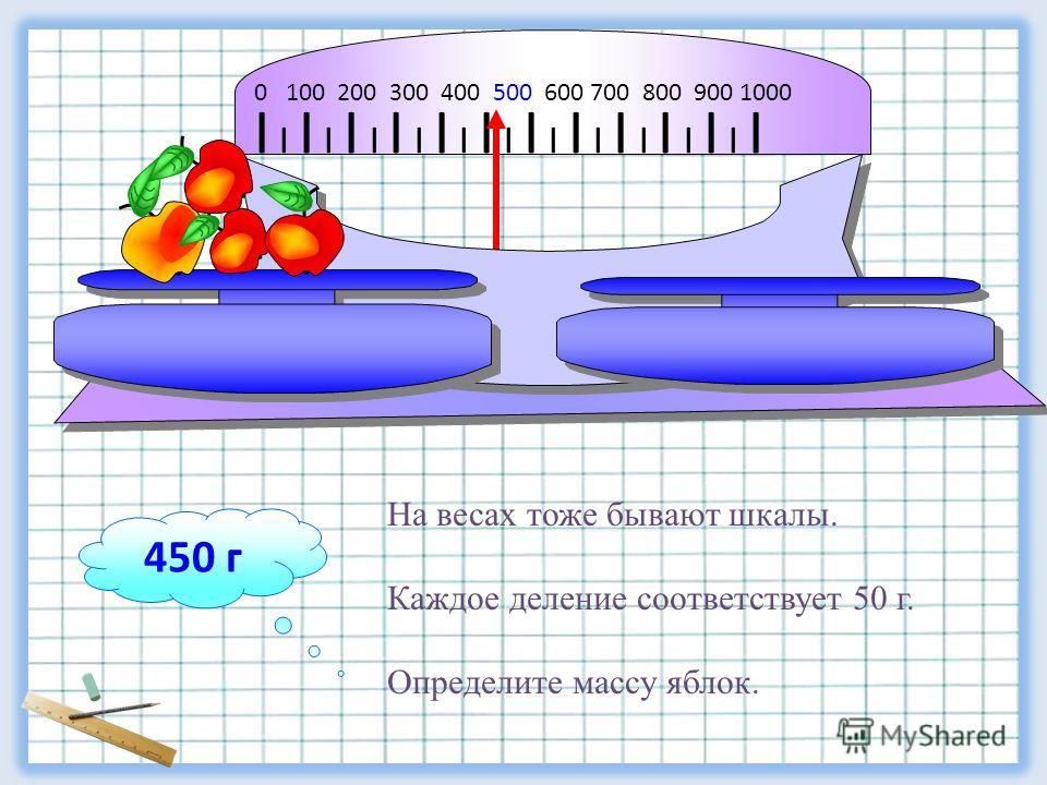 I I I I I I I I I I I I I I I I I I I I I I I 0 100 200 300 400 500 600 700 800 900 1000 450 г На весах тоже бывают шкалы. Каждое деление соответствует 50 г. Определите массу яблок.