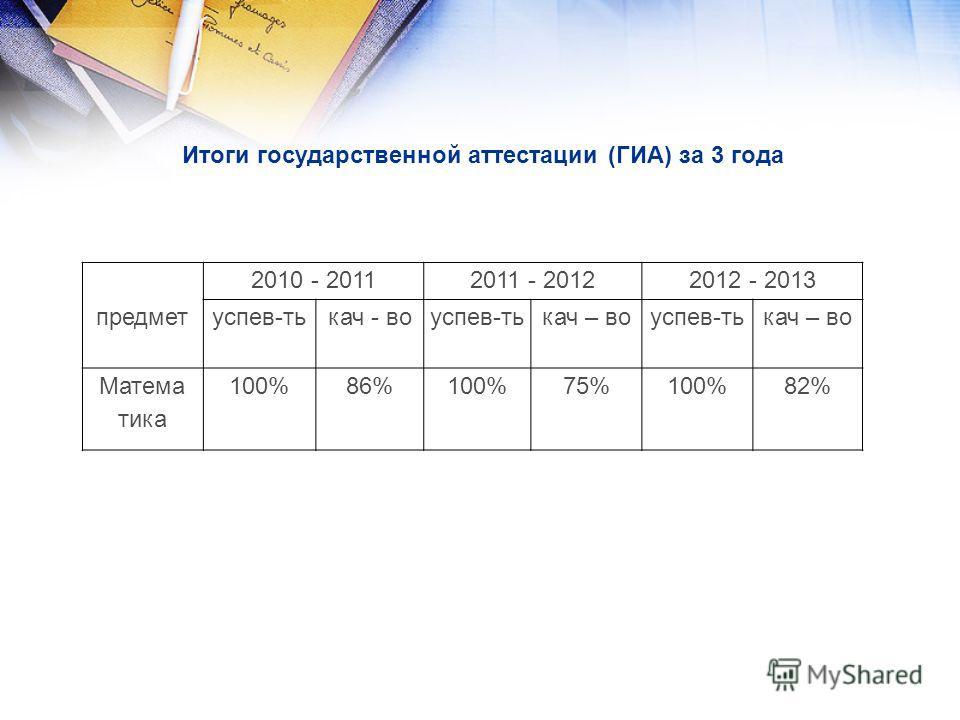 Итоги государственной аттестации (ГИА) за 3 года предмет 2010 - 20112011 - 20122012 - 2013 успев-тькач - воуспев-тькач – воуспев-тькач – во Матема тика 100%86%100%75%100%82%