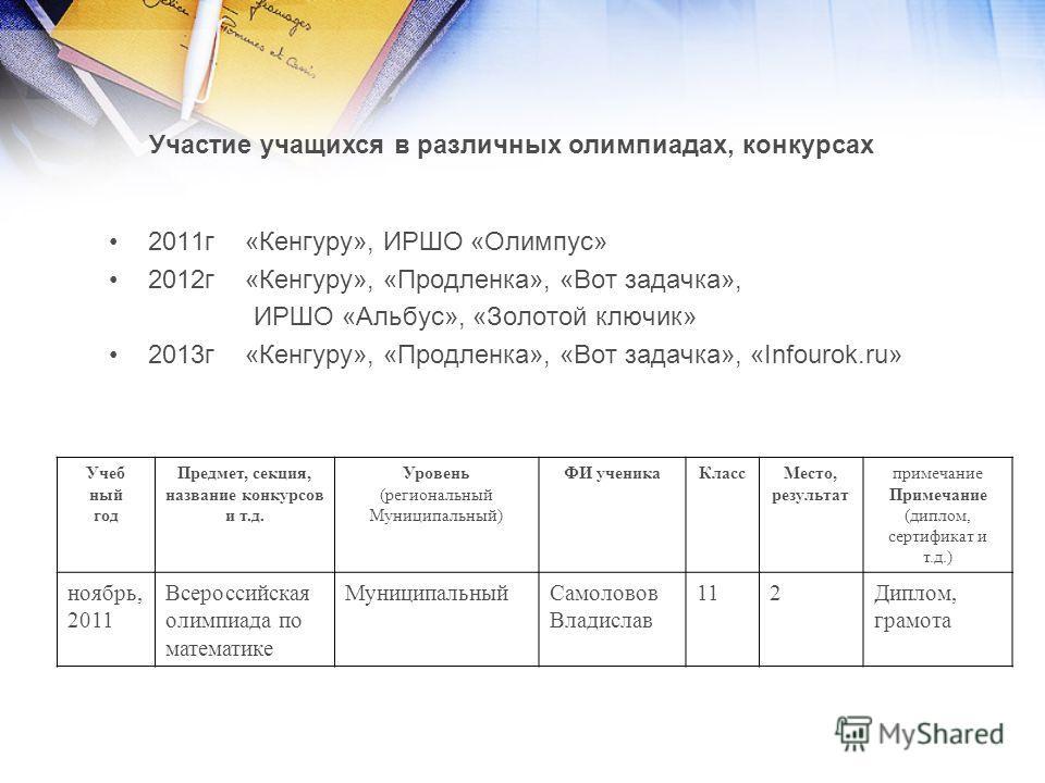 2011 г «Кенгуру», ИРШО «Олимпус» 2012 г «Кенгуру», «Продленка», «Вот задачка», ИРШО «Альбус», «Золотой ключик» 2013 г «Кенгуру», «Продленка», «Вот задачка», «Infourok.ru» Участие учащихся в различных олимпиадах, конкурсах Учеб ный год Предмет, секция