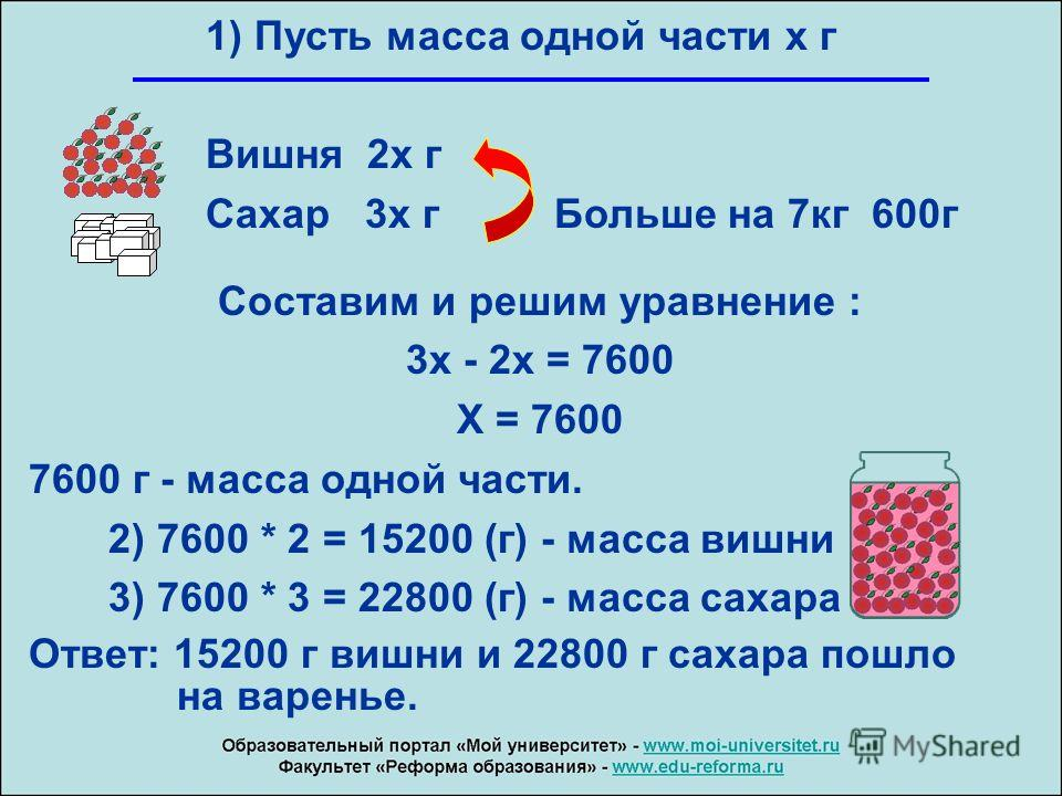 1) Пусть масса одной части х г Вишня 2 х г Сахар 3 х г Больше на 7 кг 600 г Составим и решим уравнение : 3 х - 2 х = 7600 Х = 7600 7600 г - масса одной части. 2) 7600 * 2 = 15200 (г) - масса вишни 3) 7600 * 3 = 22800 (г) - масса сахара Ответ: 15200 г