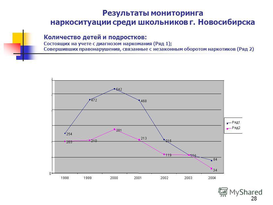 28 Результаты мониторинга наркоситуации среди школьников г. Новосибирска Количество детей и подростков: Состоящих на учете с диагнозом наркомания (Ряд 1); Совершивших правонарушения, связанные с незаконным оборотом наркотиков (Ряд 2)