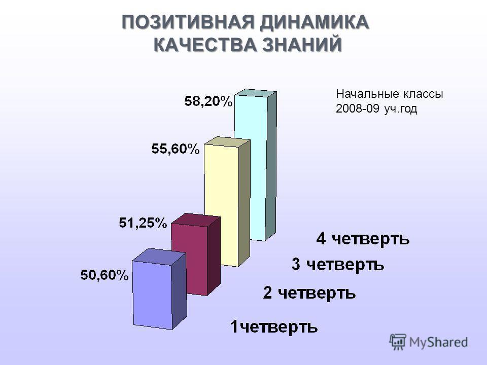 ПОЗИТИВНАЯ ДИНАМИКА КАЧЕСТВА ЗНАНИЙ Начальные классы 2008-09 уч.год