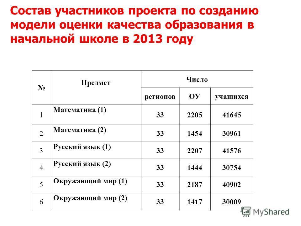Состав участников проекта по созданию модели оценки качества образования в начальной школе в 2013 году Предмет Число регионов ОУучащихся 1 Математика (1) 33220541645 2 Математика (2) 33145430961 3 Русский язык (1) 33220741576 4 Русский язык (2) 33144