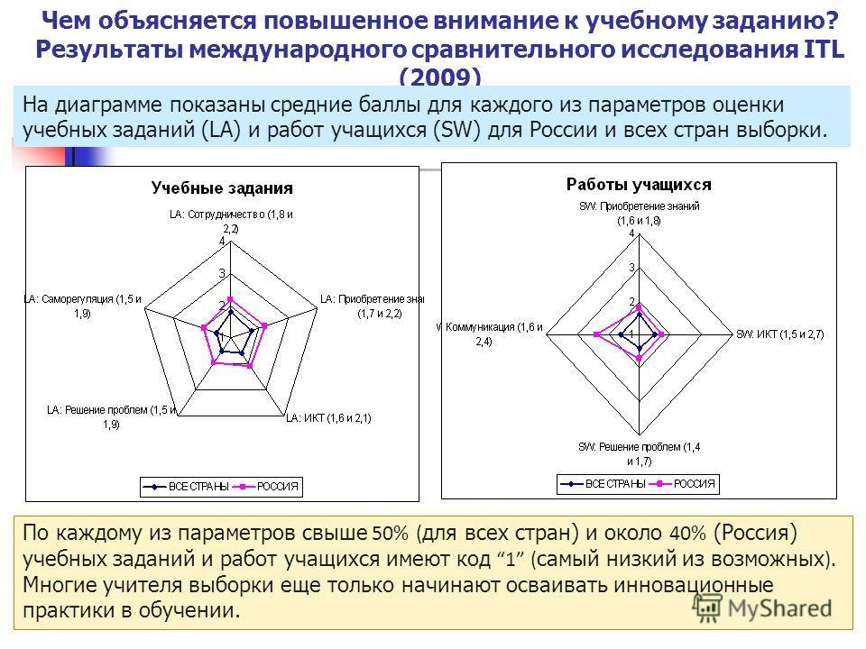 72 Чем объясняется повышенное внимание к учебному заданию? Результаты международного сравнительного исследования ITL (2009) На диаграмме показаны средние баллы для каждого из параметров оценки учебных заданий (LA) и работ учащихся (SW) для России и в