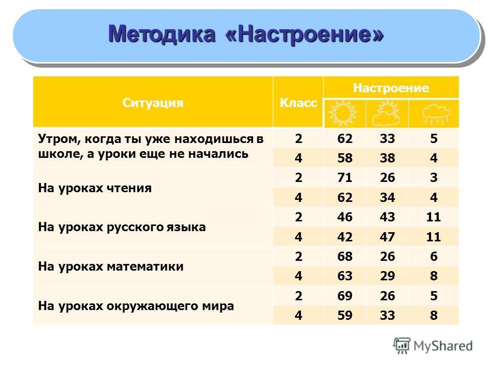 ЛИЧНОСТНЫЕ РЕЗУЛЬТАТЫ Методика «Настроение» Ситуация Класс Настроение Утром, когда ты уже находишься в школе, а уроки еще не начались 262335 458384 На уроках чтения 271263 462344 На уроках русского языка 2464311 4424711 На уроках математики 268266 46