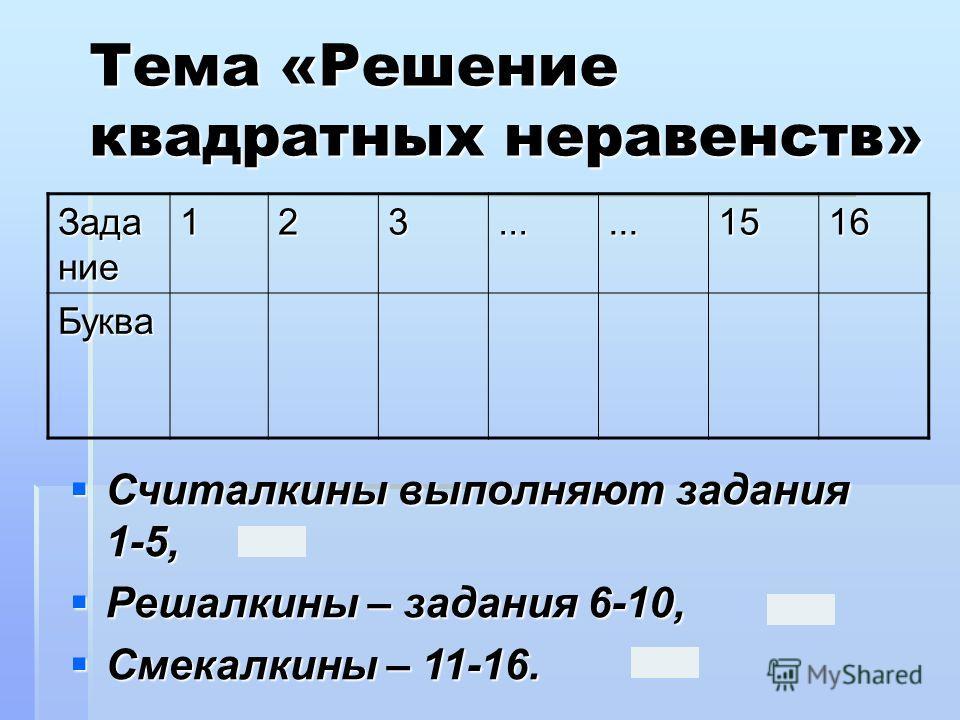 Тема «Решение квадратных неравенств» Задание 123......1516 Буква Считалкины выполняют задания 1-5, Считалкины выполняют задания 1-5, Решалкины – задания 6-10, Решалкины – задания 6-10, Смекалкины – 11-16. Смекалкины – 11-16.