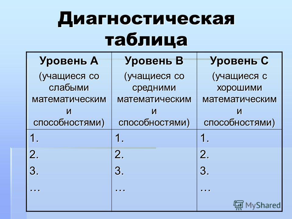 Диагностическая таблица Уровень А (учащиеся со слабыми математическим и способностями) Уровень В (учащиеся со средними математическим и способностями) Уровень С (учащиеся с хорошими математическим и способностями) 1.2.3.…1.2.3.…1.2.3.…
