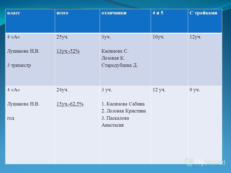 классвсегоотличники 4 и 5С тройками 4 «А» Лушакова Н.В. 3 триместр 25 уч. 13 уч.-52% 3 уч. Касимова С. Лозовая К. Стародубцева Д. 10 уч.12 уч. 4 «А» Лушакова Н.В. год 24 уч. 15 уч.-62,5% 3 уч. 1. Касимова Сабина 2. Лозовая Кристина 3. Паскалова Анаст