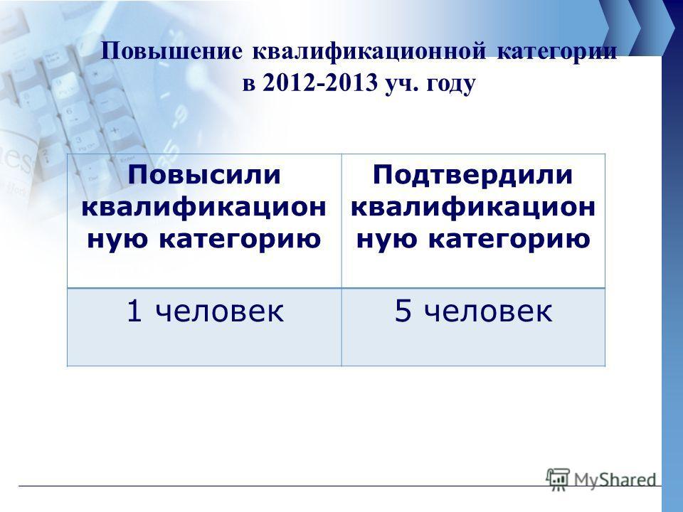 Повышение квалификационной категории в 2012-2013 уч. году Повысили квалификацион ную категорию Подтвердили квалификацион ную категорию 1 человек 5 человек