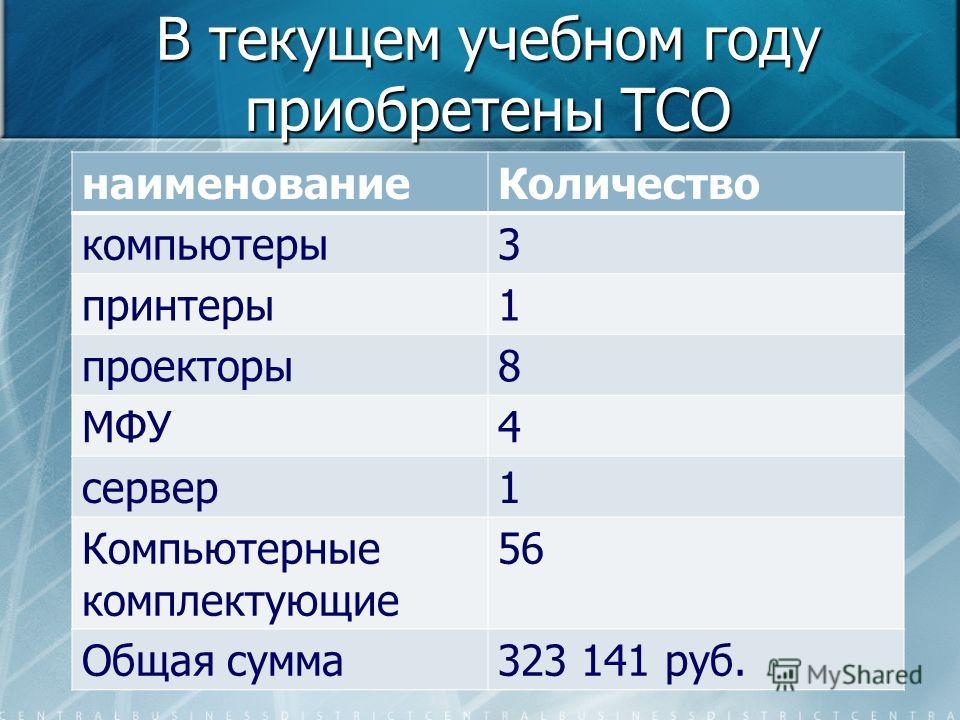 В текущем учебном году приобретены ТСО наименование Количество компьютеры 3 принтеры 1 проекторы 8 МФУ4 сервер 1 Компьютерные комплектующие 56 Общая сумма 323 141 руб.