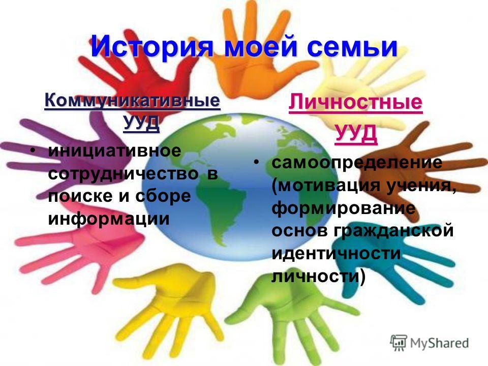 История моей семьи Коммуникативные УУД инициативное сотрудничество в поиске и сборе информации ЛичностныеУУД самоопределение (мотивация учения, формирование основ гражданской идентичности личности)