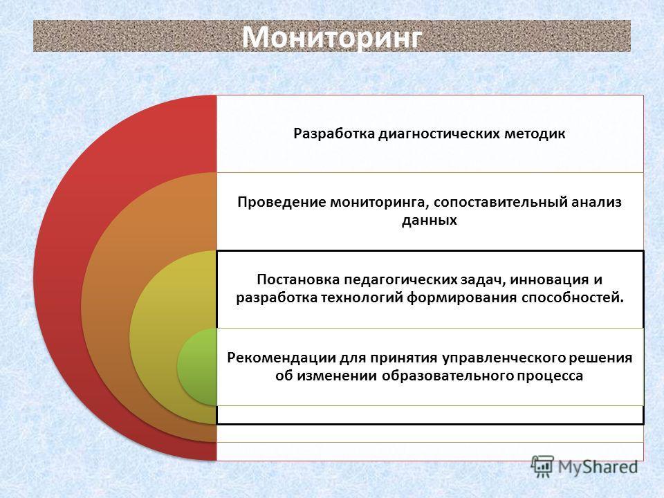 Мониторинг Разработка диагностических методик Проведение мониторинга, сопоставительный анализ данных Постановка педагогических задач, инновация и разработка технологий формирования способностей. Рекомендации для принятия управленческого решения об из