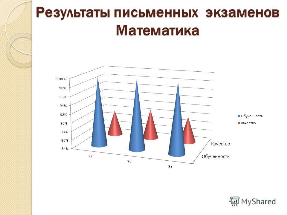 Результаты письменных экзаменов Математика