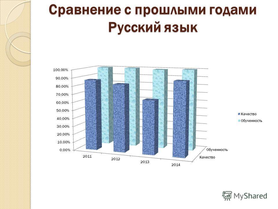 Сравнение с прошлыми годами Русский язык
