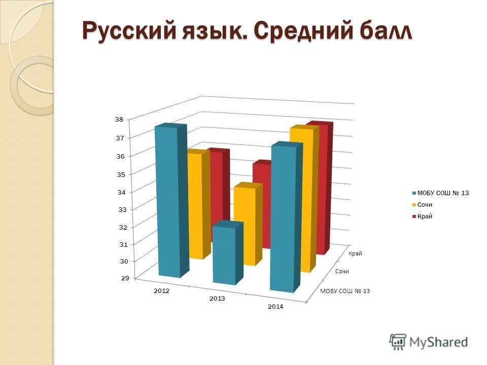 Русский язык. Средний балл