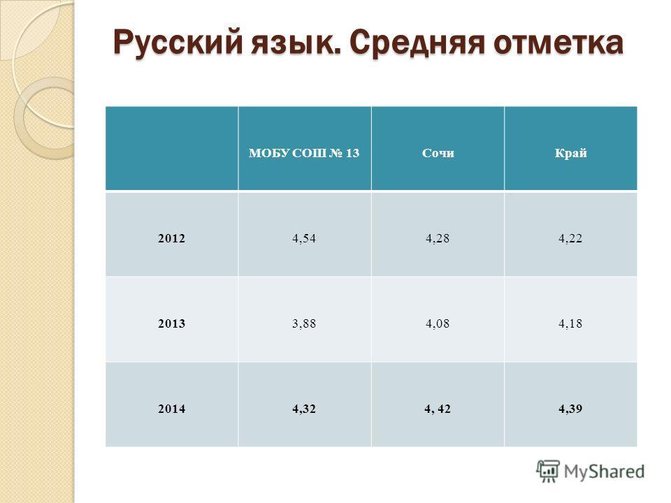 Русский язык. Средняя отметка МОБУ СОШ 13Сочи Край 20124,544,284,22 20133,884,084,18 20144,324, 424,39
