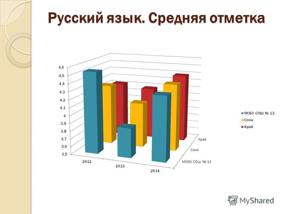 Русский язык. Средняя отметка